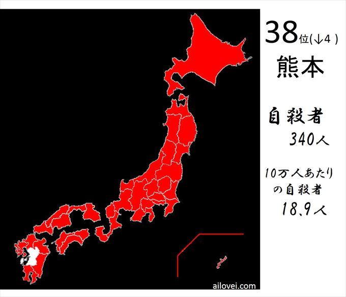 自殺者数熊本県38位